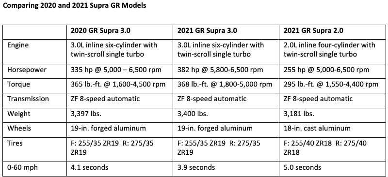Supra Performance Figures